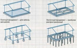 Какая должна быть глубина фундамента для одноэтажного дома из блоков?
