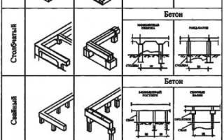 Фундамент своими руками для пристройки к деревянному дому своими руками