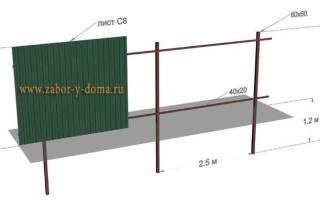 Сколько стоит забор построить на даче