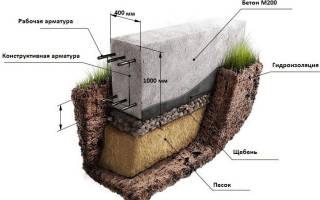 Какая арматура нужна для фундамента дома из газосиликатных блоков?