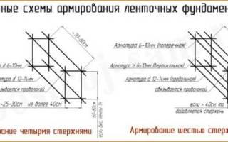 Как вяжут арматуру и укладывают в яму под ленточный фундамент?