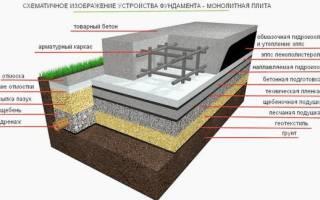 Ленточный фундамент мелкого заложения при высоком уровне грунтовых вод