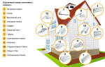 Расход сайдинга на 1 м2 с учетом отходов материалов