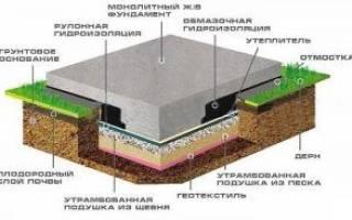 Фундамент на винтовых сваях с ростверком из монолитной плиты