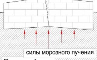 Фундамент на пучинистых грунтах для сарая