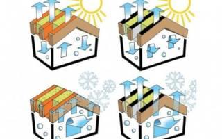 Нужна ли для крыши пароизоляция если ее не утеплять