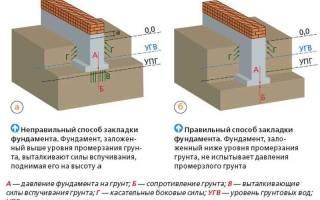 Глубина фундамента для одноэтажного дома из кирпича в московской области