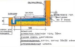 Гидроизоляция цокольной балки отмостка узел