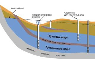 Что делать если траншею под фундамент затопило грунтовой водой?