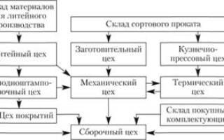 Этапы производства и необходимое оборудование