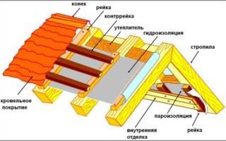 Как правильно уложить пароизоляцию на крышу под профнастил?