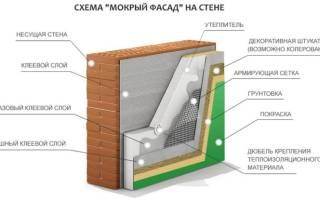 Утепление фасада дома снаружи мокрый фасад