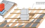 Можно ли алебастром заделать дыру в крыше?
