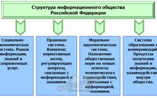 Фундамент и материальную базу для перехода к информационному обществу составляют
