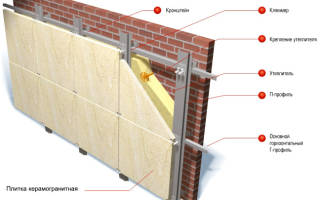 Навесные вентилируемые фасады из композита технология монтажа