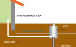 На каком расстоянии от фундамента можно копать траншею под водопровод