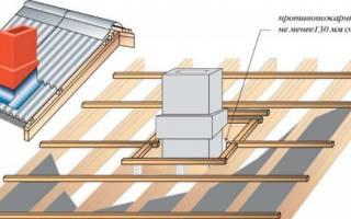 Заделка дымоходной трубы на крыше из профнастила