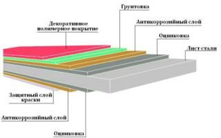 Размеры кровельного профнастила