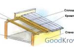Для чего нужнаконтробрешетка крыши? Отличие от традиционной обрешетки