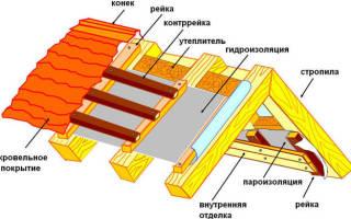 Как правильно укладывать пароизоляцию на крышу?