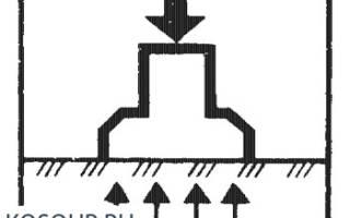 Нагрузки и воздействия учитываемые в расчетах оснований и фундаментов