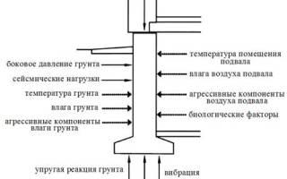 Фундаменты зданий и сооружений классификация и требования к ним