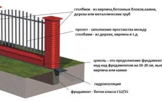 Фундамент под забор с кирпичными столбами на глинистой почве