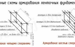 Какую арматуру используют для ленточного фундамента для дома из кирпича?