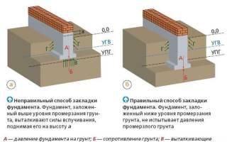 Как правильно залить фундамент под старым домом своими руками?