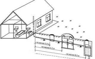 На каком расстоянии от забора соседа можно строить выгребную яму