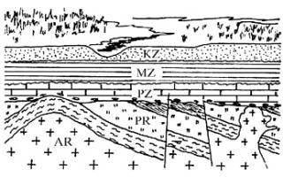 Как называется часть платформы где фундамент выходит на поверхность земли?