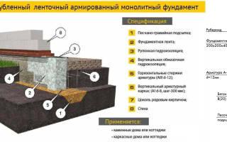 Фундаменты мелкого заложения их виды и условия применения отапливаемое