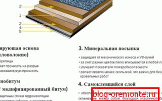 Устройство крыши под мягкую кровлю: подготовка инструментов