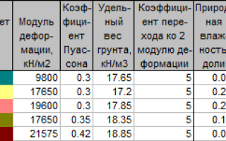 Расчетное значение удельного веса грунтов залегающих ниже подошвы фундамента