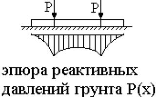 В чем особенность расчета гибкого фундамента по методу прямолинейной эпюры