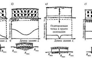 Основные дефекты фундаментов и стен подвалов и причины их возникновения