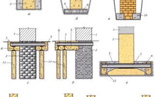 Основные дефекты фундаментов и стен подвалов причины их возникновения