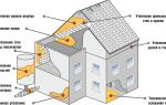 Жидкая теплоизоляция для стен – что это, плюсы и минусы, отличие от обычных материалов