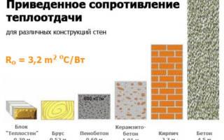 Ширина фундамента для дома из керамзитоблоков